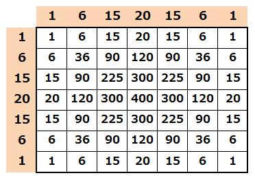 ガウシアンフィルタの係数