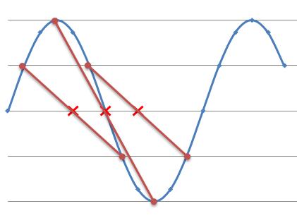 周波数除去の原理