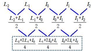 ガウシアンフィルタ処理アルゴリズム