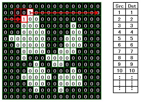 ラベリング処理アルゴリズム