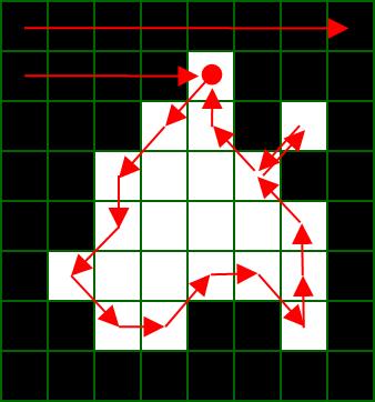 輪郭追跡処理アルゴリズム