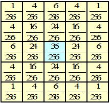 ガウシアンフィルタ5×5