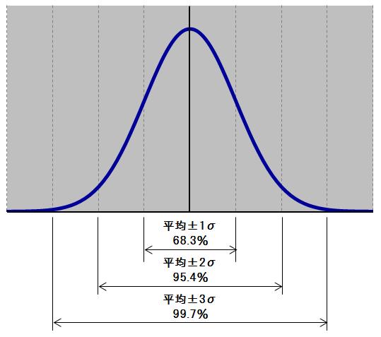 正規分布にしたがう場合のデータは下図のような ... : 数学1年 : 数学