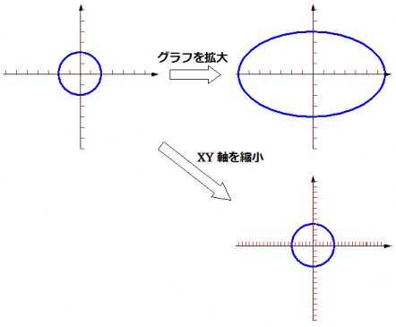 グラフの拡大