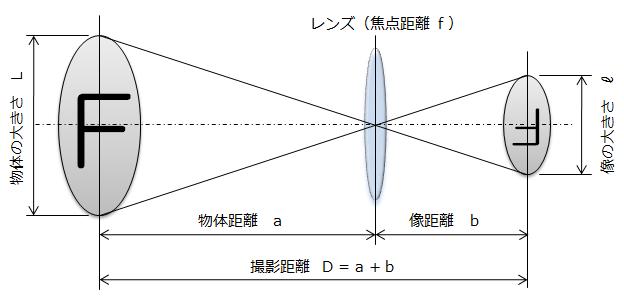 レンズの公式