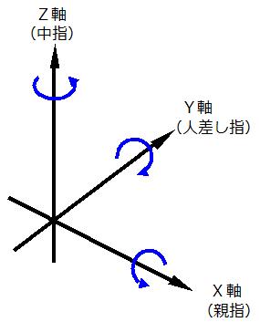 回転行列、拡大縮小行列、平行移動行列(三次元座標の場合)