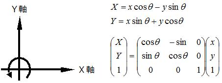 二次元座標の回転