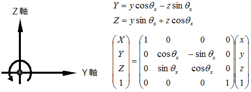 X軸周りの回転