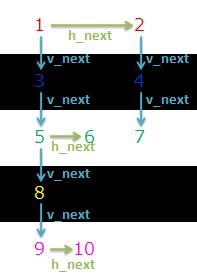 OpenCVでラベリング処理