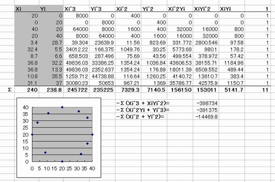 円近似データ