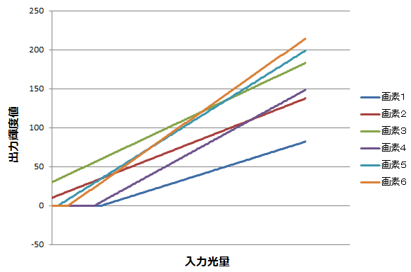 フラットフィールドコレクション(Flat Field Correction)