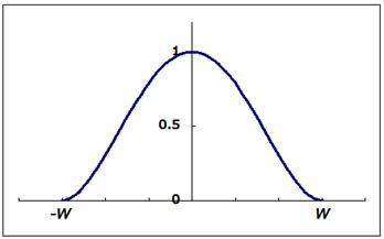 ロバスト推定の重みのグラフ