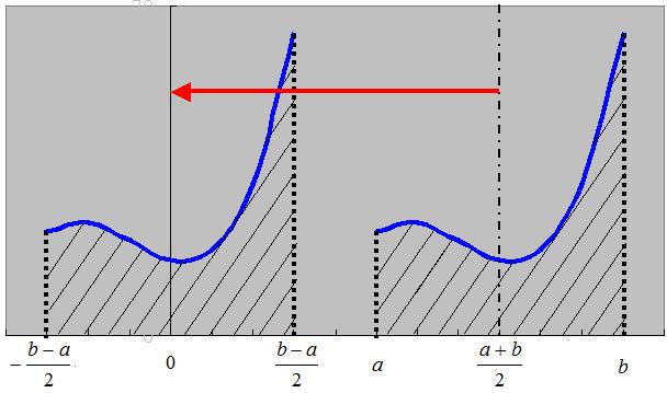 奇関数・偶関数の積分