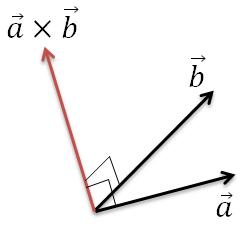外積の定義