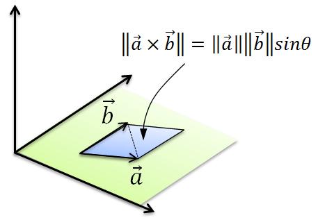 3点からなる三角形の面積を求める