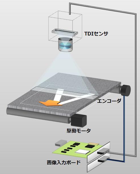 TDIセンサカメラ撮影システム