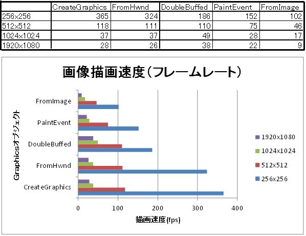 【C#】Graphicsオブジェクトの違いによる描画速度の比較