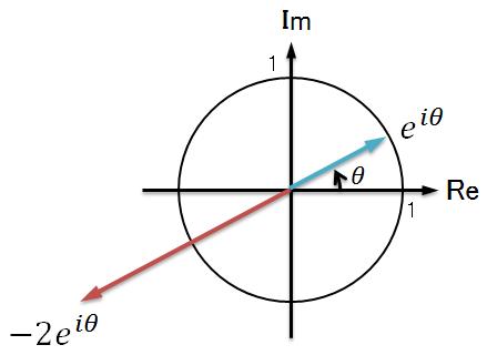 複素数のイメージ