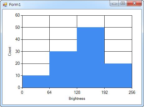 C# Chart Histogram