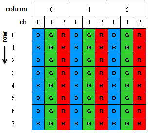 ImageDataクラス 画像の輝度値の取得/設定