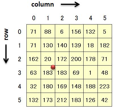 InterpolationMode Property