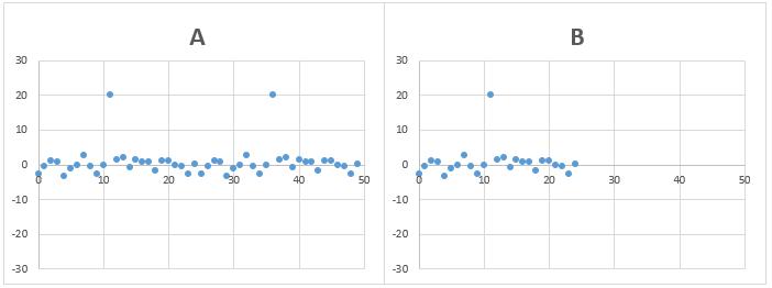 標準偏差の計算