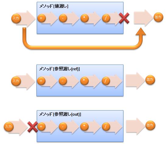 【C#】引数の値渡し、参照渡し(ref, out)