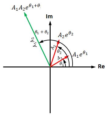 複素数の計算