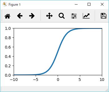 sigmoid function