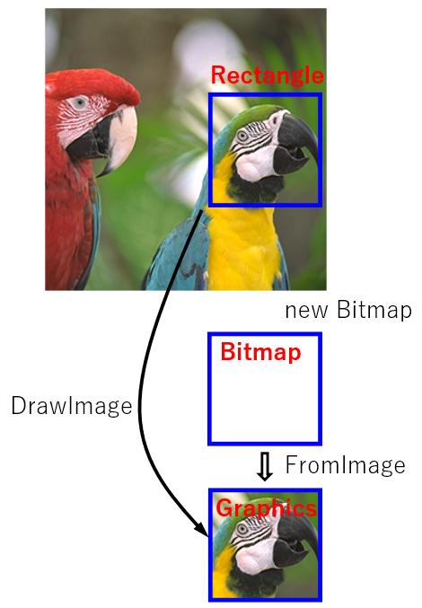 C# 画像の一部領域の切り出し
