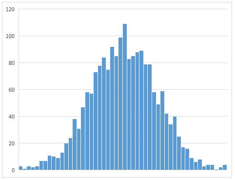 C# 正規分布に従う乱数の取得