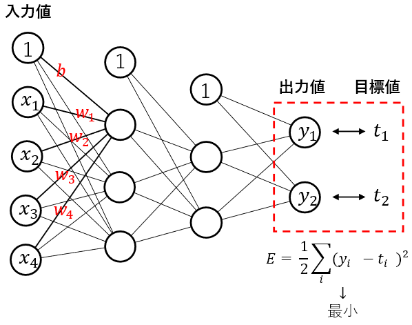 Deep Learning backpropagation