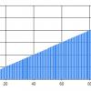 【C#】グラフのメモリ間隔の計算