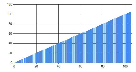 AutoCalcGraphStep