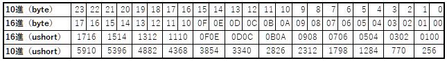 C# メモリの値コピー